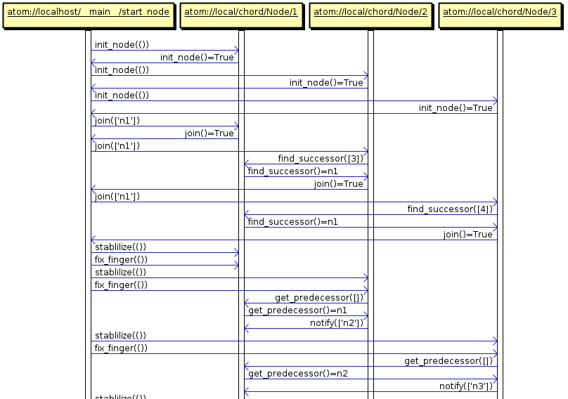 User guide next image show you a sequence diagram example with three nodes using chord algorithm ccuart Gallery
